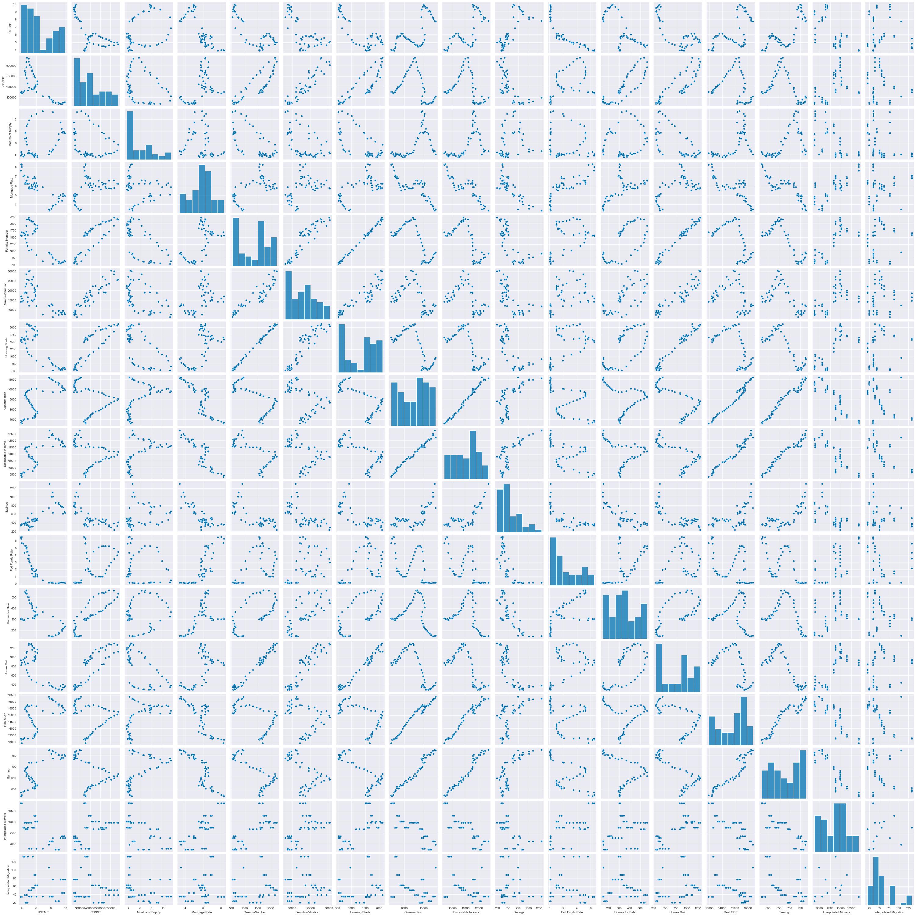 Set B: Pair plots of the variables