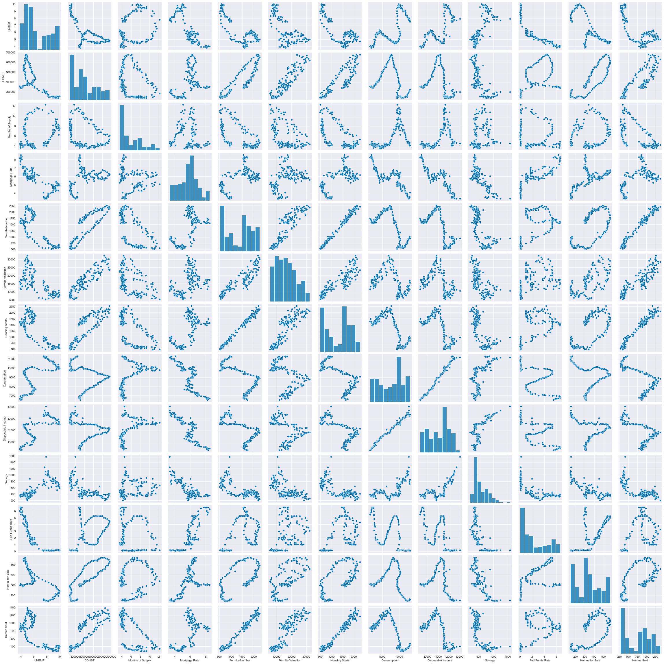 Set A: Pair plots of the variables
