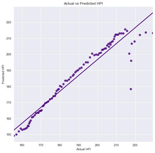 Actual vs Predicted HPI